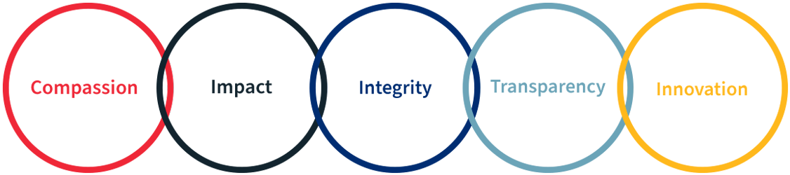 Compassion, Impact, Integrity, Transparency & Innovation
